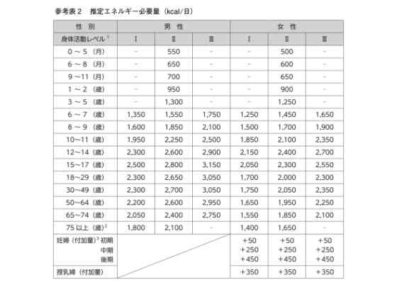 厚生労働省 日本人の食事摂取基準